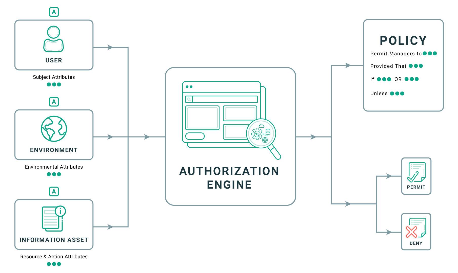 XACML authorization flow chart