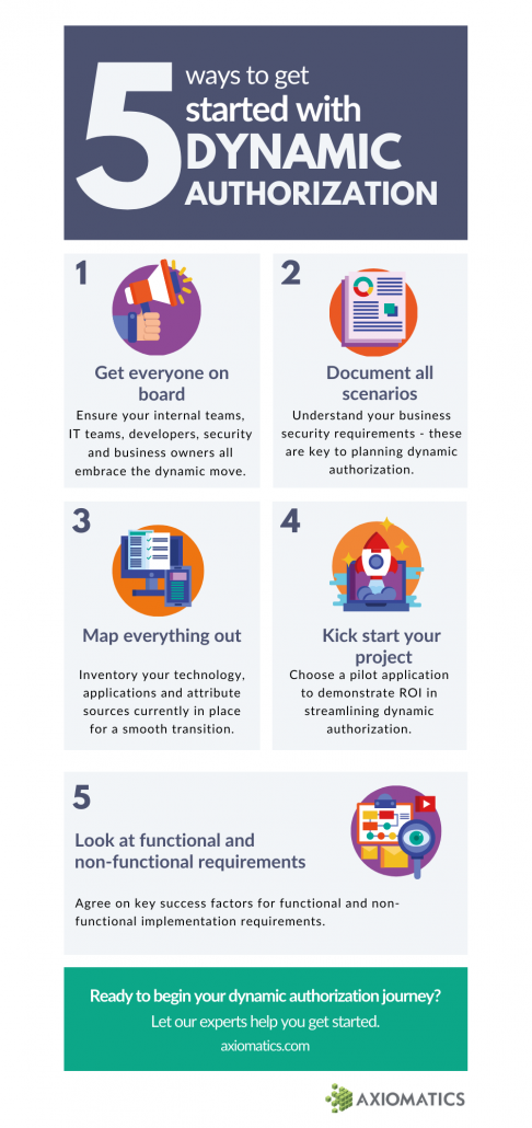 5 ways to get started with ABAC infographic - Axiomatics
